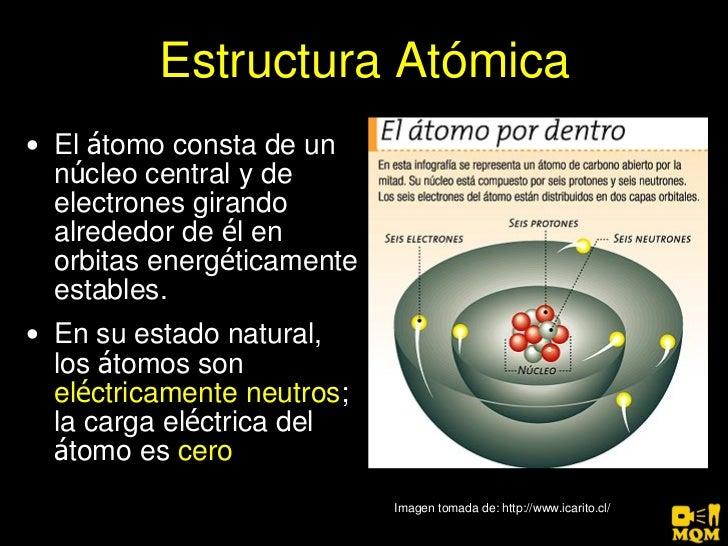 Moderno Anatomía De Un átomo Bosquejo - Anatomía de Las Imágenesdel ...