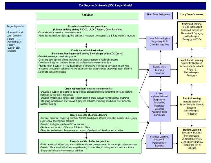 CA Success Network (SN) Logic Model                                                                    Activities         ...