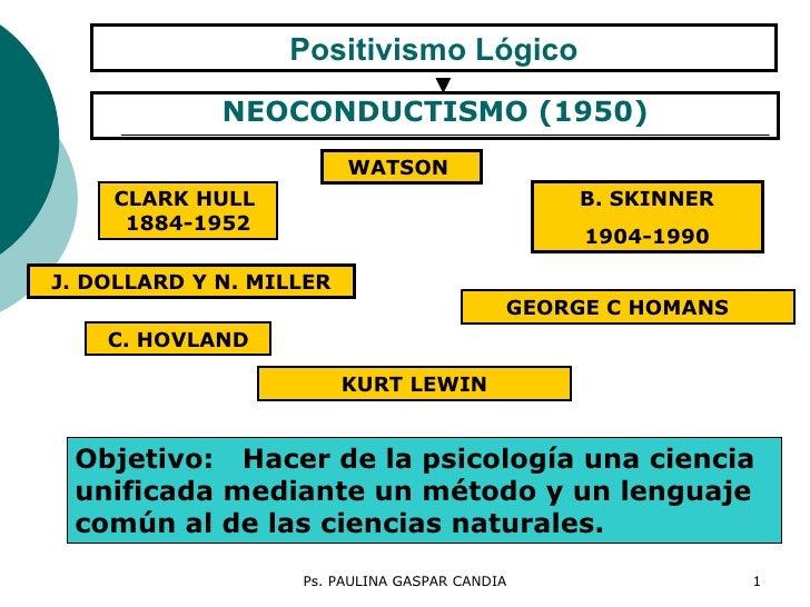 Positivismo Lógico <ul><li>NEOCONDUCTISMO (1950) </li></ul>WATSON  Objetivo:   Hacer de la psicología una ciencia unificad...