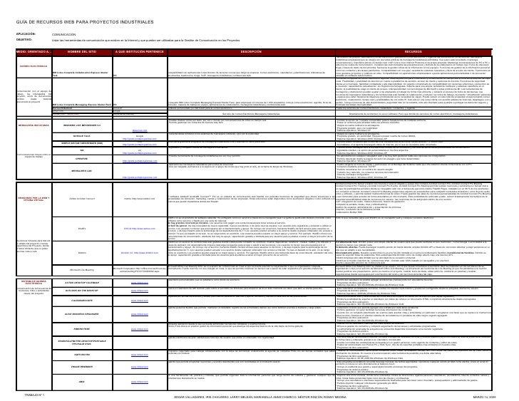GUÍA DE RECURSOS WEB PARA PROYECTOS INDUSTRIALES  APLICACIÓN:                         COMUNICACIÓN OBJETIVO:              ...