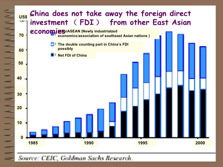 rise of fdi in asia Hina's economic rise is one of the factors creating strains in the inter - most foreign direct investment (fdi) in the world goes to advanced china as a global investor asia working group 4 2.