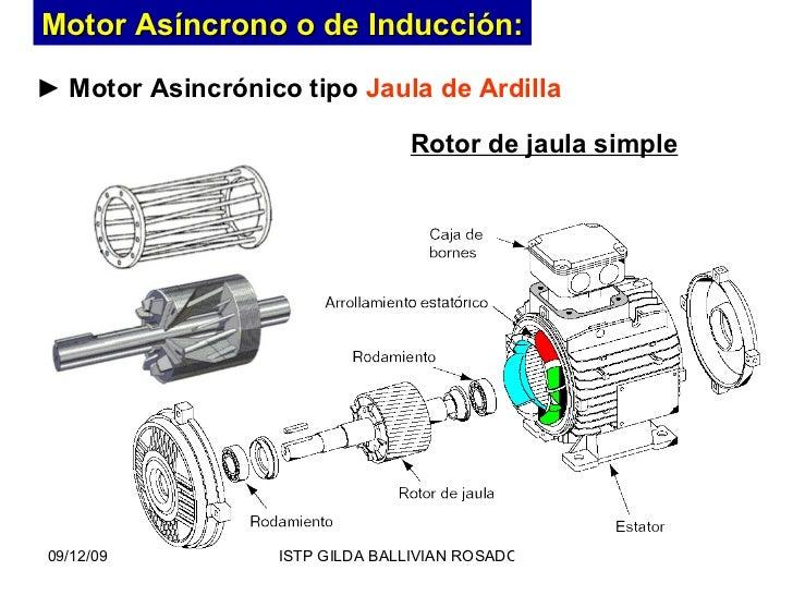 c941a79b032 Motor Asincrónico tipo Jaula de Ardilla Rotor de jaula simple Motor  Asíncrono o de Inducción  ...