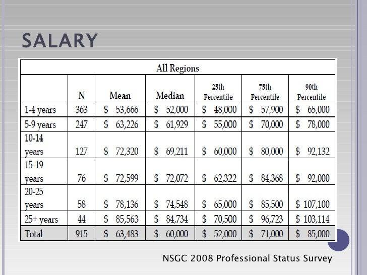 school counselor salary – citybeauty, Cephalic Vein