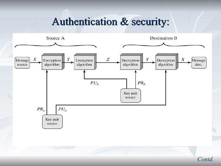 Public key encryption authentication security contd ccuart Choice Image