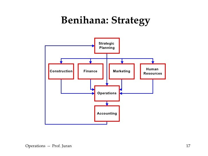 what is benihana concept Learn more about the history of benihana and its founder rocky aoki, from rocky's first food venture to the very first benihana restaurant.