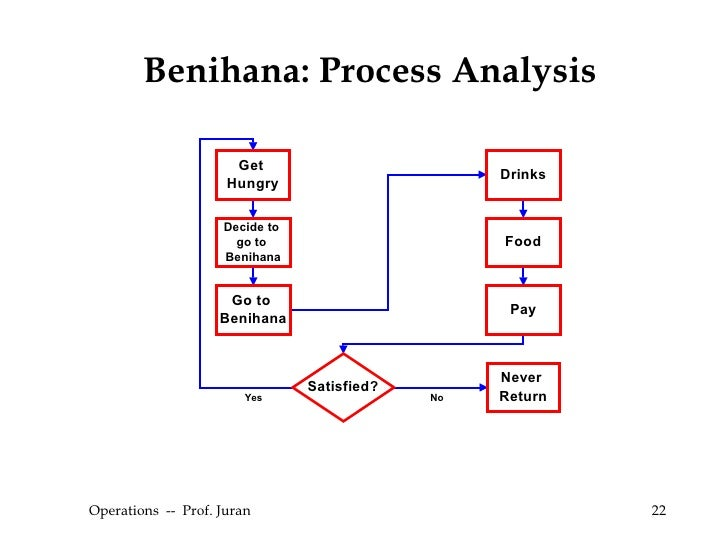 benihana restaurant process flow Process flow for final presentation in operations management course at american university in cairo, egypt.