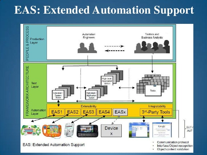 EAS: Extended Automation Support<br />
