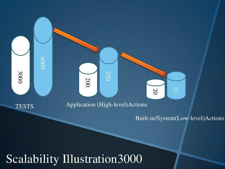 6000<br />         3000<br />250<br />200<br />   22<br /> 20<br />Application (High-level)Actions<br />TESTS<br />Built-i...