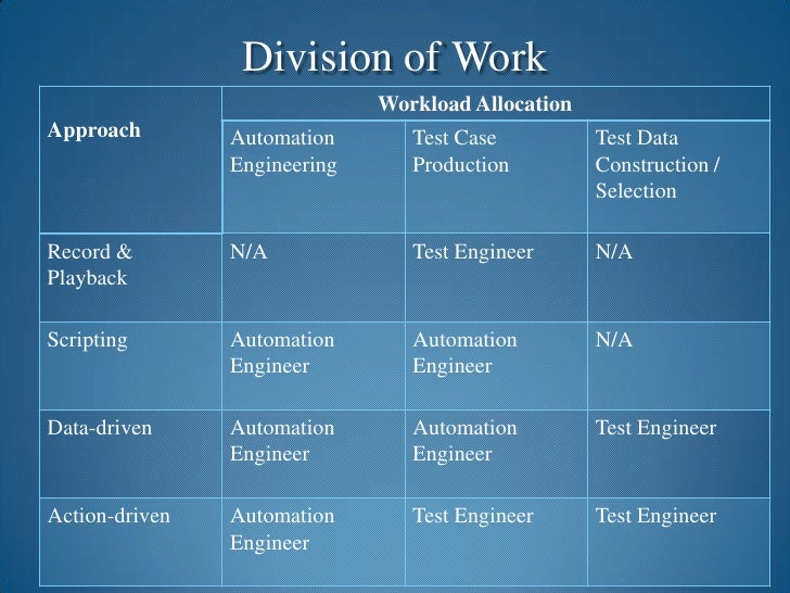 Division of Work<br />