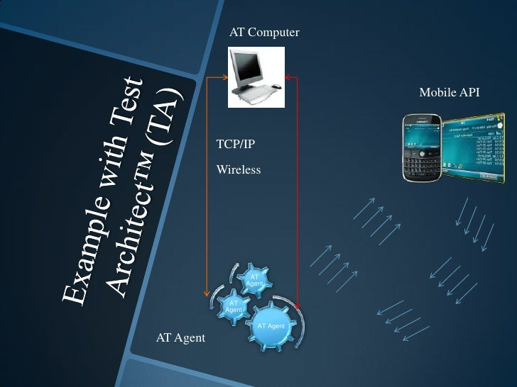 Example with Test Architect™ (TA)<br />AT Computer <br />Mobile API<br />TCP/IP<br />Wireless<br />AT Agent<br />