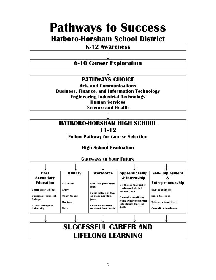 Hatboro Horsham High School Pathways To Success Academic