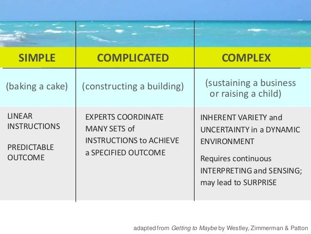 SIMPLE COMPLICATED COMPLEX (baking a cake) (constructing a building) (sustaining a business or raising a child) adapted fr...