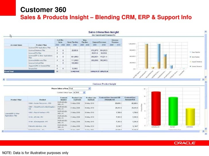 customer analytics - CRM analytics