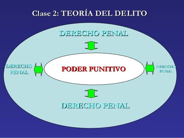 Clase 2: TEORÍA DEL DELITOClase 2: TEORÍA DEL DELITO PODER PUNITIVOPODER PUNITIVO DERECHO PENALDERECHO PENAL DERECHODERECH...