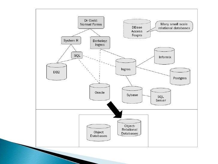 El Modelo de Objeto de base de datos     . • Otro beneficio del modelo de base de datos es objeto de su inherente capacida...