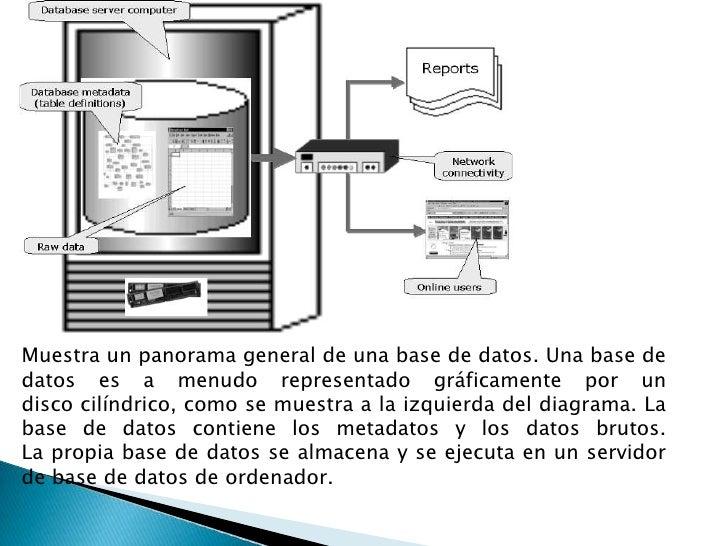 Muestra un panorama general de una base de datos. Una base de datos es a menudo representado gráficamente por un disco cil...