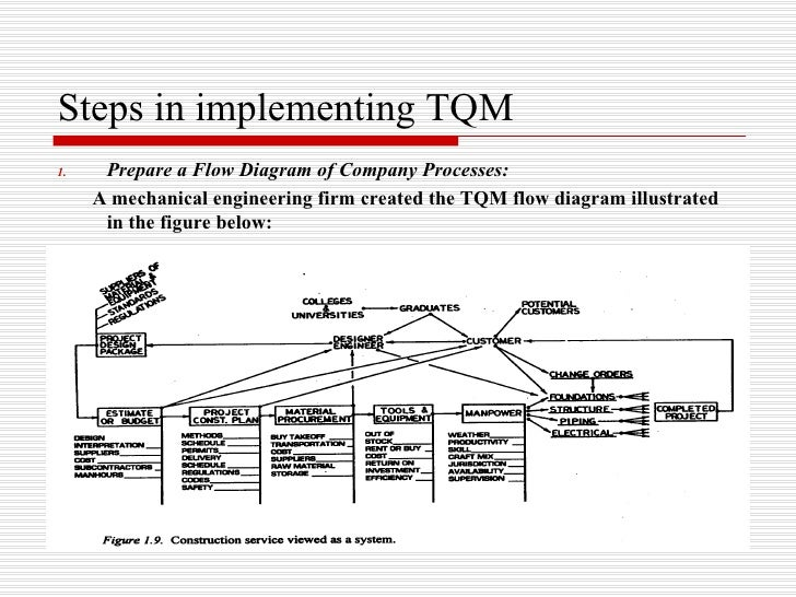 implementation of total quality management pdf