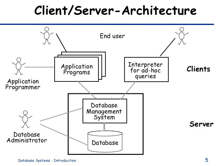 client server architecture diagram