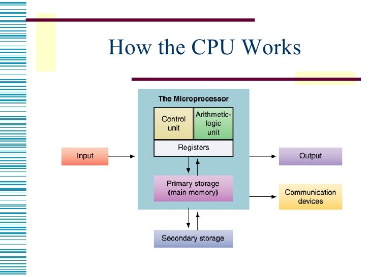 Superscalar processor