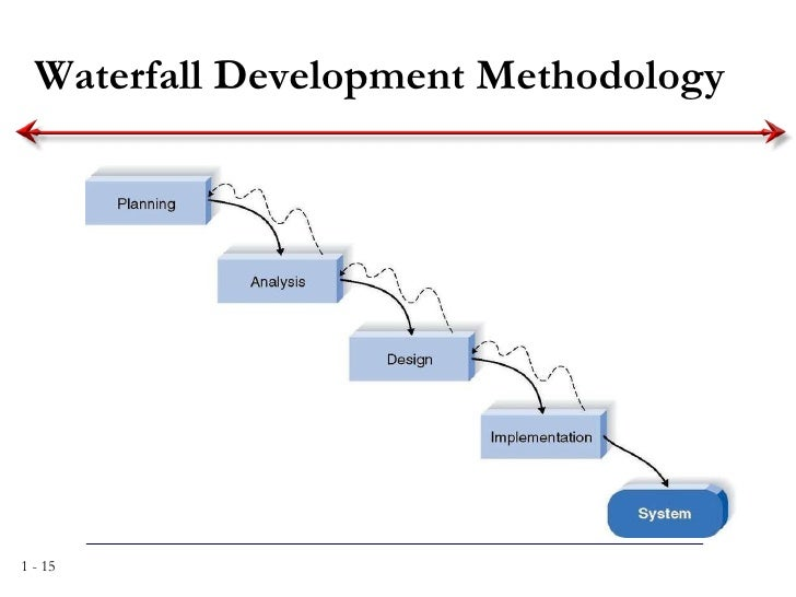 process documentation system analysis and design Systems analysis and design/introduction  deliver the system design document  structured analysis is called a process-centered technique in addition to .