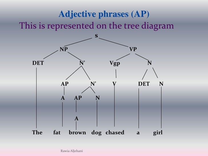 the noun phrase presented by rawia aljehani 28 728?cb=1270966449 the noun phrase presented by rawia aljehani