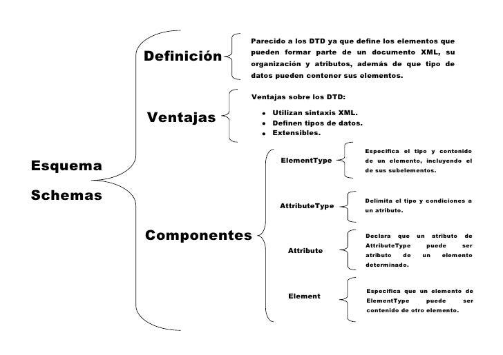 Parecido a los DTD ya que define los elementos que            Definición   pueden formar parte de un documento XML, su    ...