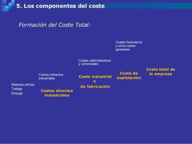 5. Los componentes del coste    Formación del Coste Total:                                                               C...