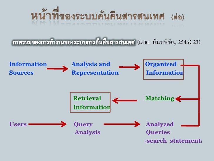  3. ระบบย่อยคาศัพท์ (Vocabulary Subsystem)         ทาหน้าทีเ่ ป็นคลังศัพท์ดรรชนี หรือศัพท์สาคัญที่ใช้ในการจัดทาดรรชนี    ...