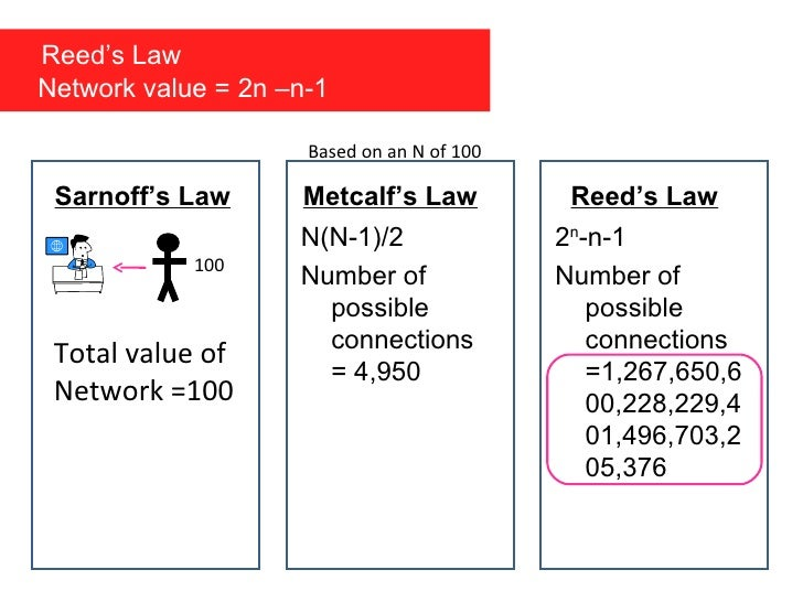 Sarnoff's Law Metcalf's Law N(N-1)/2 Number of possible connections = 4,950 Reed's Law 2 n -n-1 Number of possible connect...