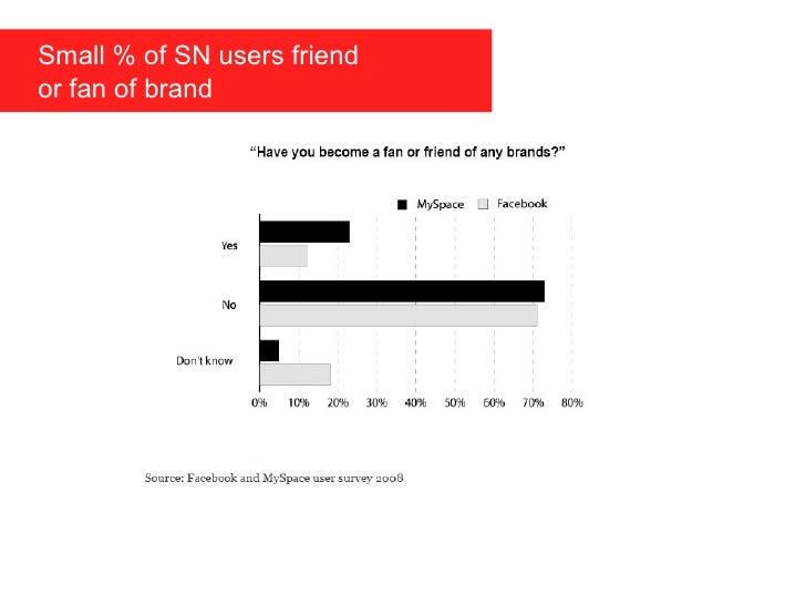 Small % of SN users friend    or fan of brand