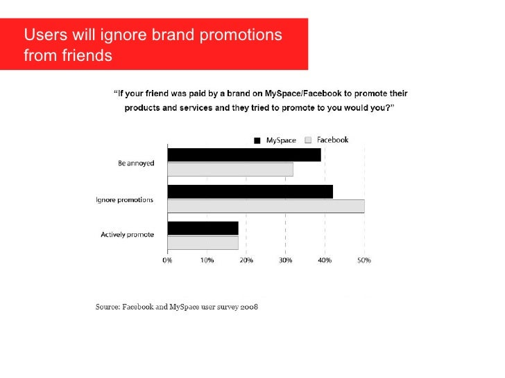 Users will ignore brand promotions    from friends