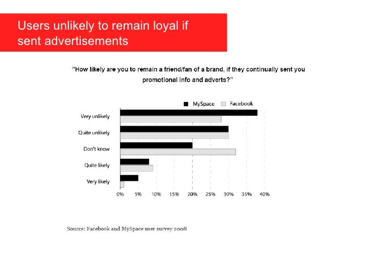 Users unlikely to remain loyal if    sent advertisements