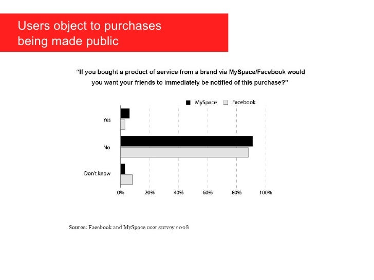 Users object to purchases    being made public