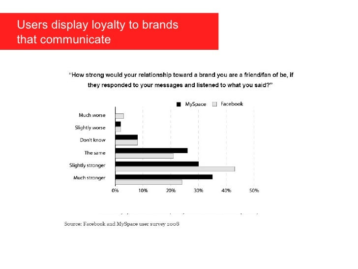 Users display loyalty to brands    that communicate