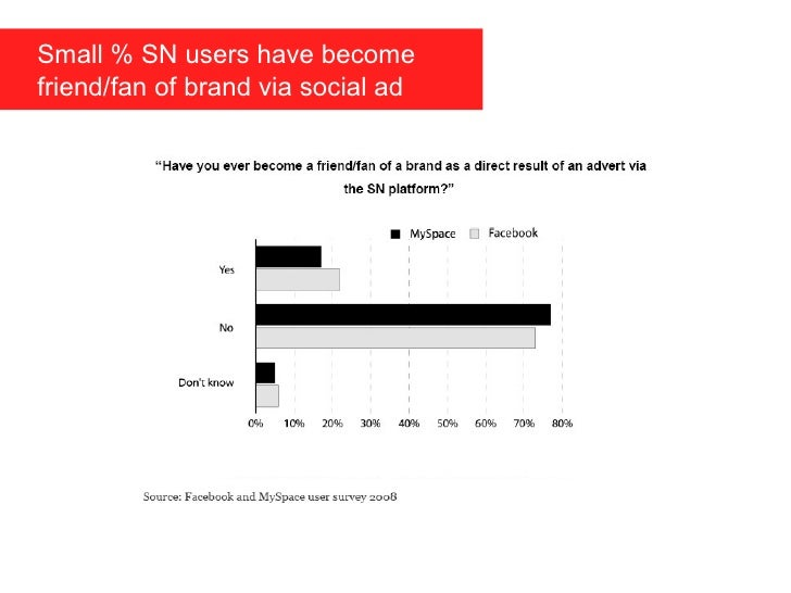 Small % SN users have become    friend/fan of brand via social ad
