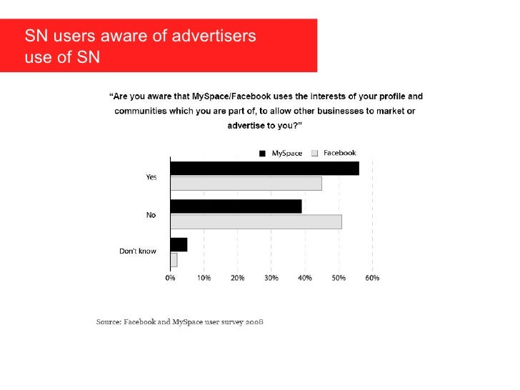SN users aware of advertisers  use of SN