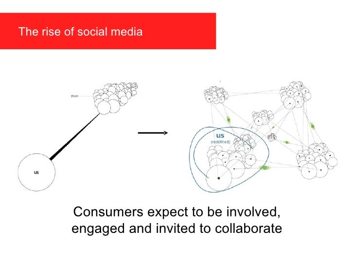 Consumers expect to be involved, engaged and invited to collaborate The rise of social media