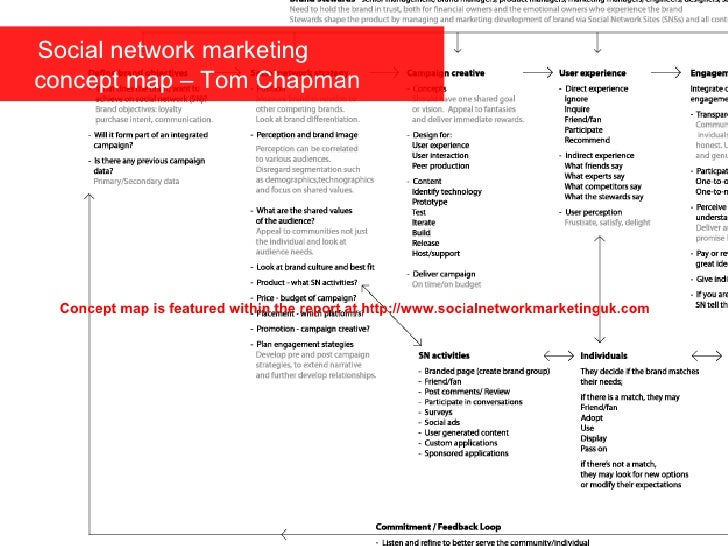 Social network marketing   concept map – Tom Chapman Concept map is featured within the report at http://www.socialnetwork...