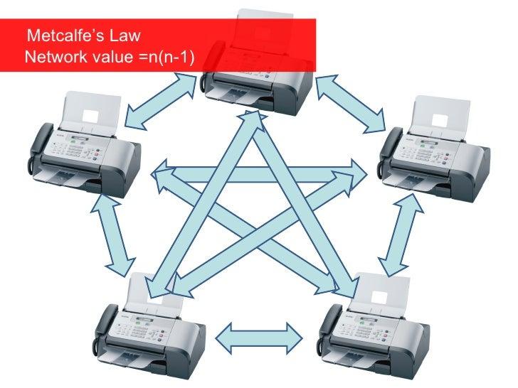 Metcalfe's Law   Network value =n(n-1)