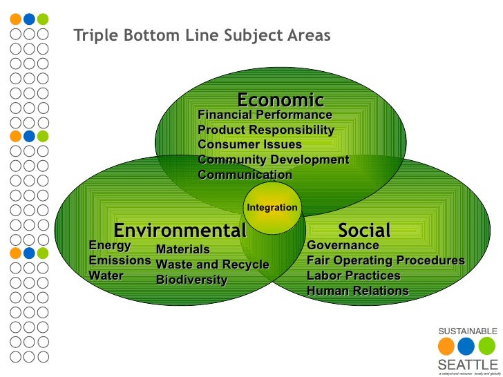 triple bottom line
