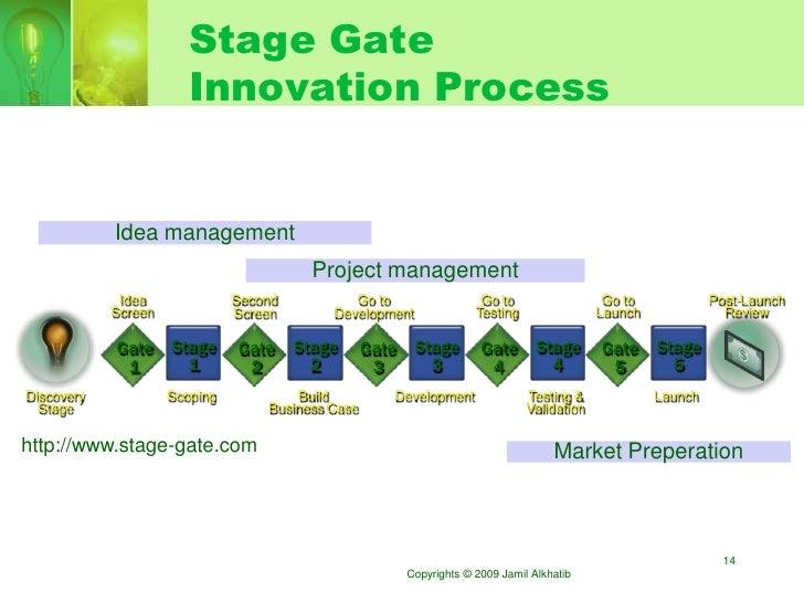 Stage Gate                         Innovation Process               Idea management                                       ...