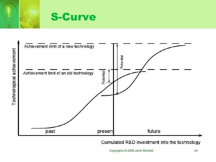 S-Curve               Copyrights © 2009 Jamil Alkhatib   34