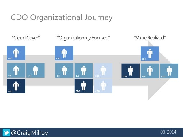 "CDO Organizational Journey  ""Cloud Cover""  CEO  CDO  CIO  CxO  CEO  CDO  CIO  CxO  ""Value Realized""  CEO  CDO  CIO  CxO  ""..."
