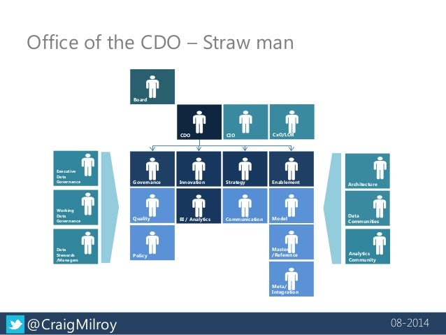 Office of the CDO – Straw man  CIO  CxO/LOB  Board  CDO  Governance  Strategy  Innovation  Enablement  BI / Analytics  Com...