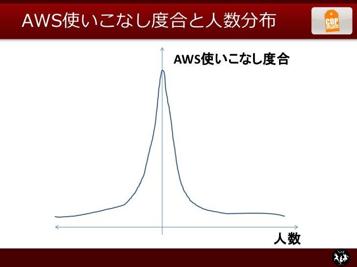 AWS使いこなし度合と人数分布        AWS使いこなし度合                人数