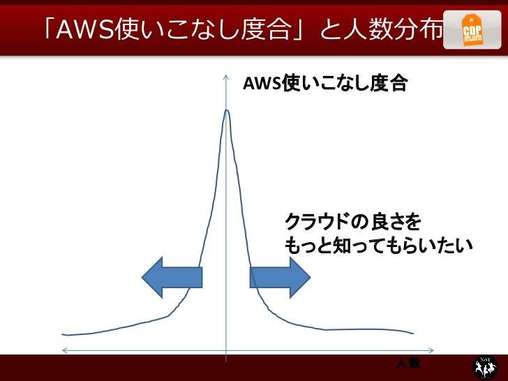 「AWS使いこなし度合」と人数分布        AWS使いこなし度合          クラウドの良さを          もっと知ってもらいたい                 人数