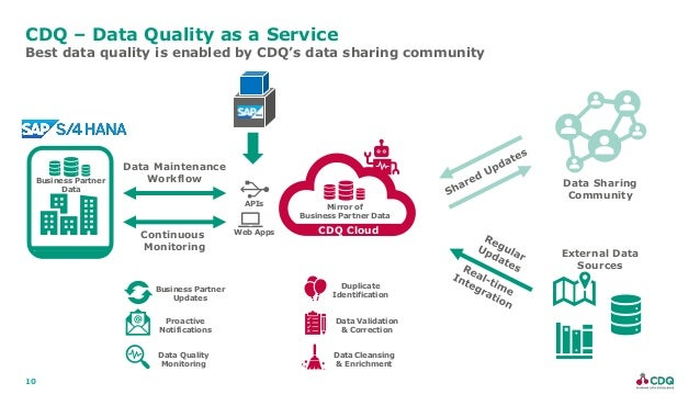 10 CDQ – Data Quality as a Service Best data quality is enabled by CDQ's data sharing community Data Sharing Community Ext...