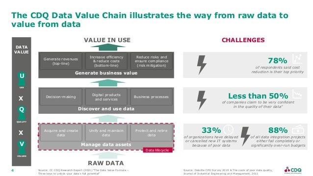 4 The CDQ Data Value Chain illustrates the way from raw data to value from data Manage data assets Acquire and create data...