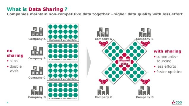 6 What is Data Sharing ? Companies maintain non-competitive data together –higher data quality with less effort with shari...
