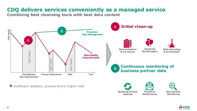 8 CDQ delivers services conveniently as a managed service Combining best cleansing tools with best data content Data quali...